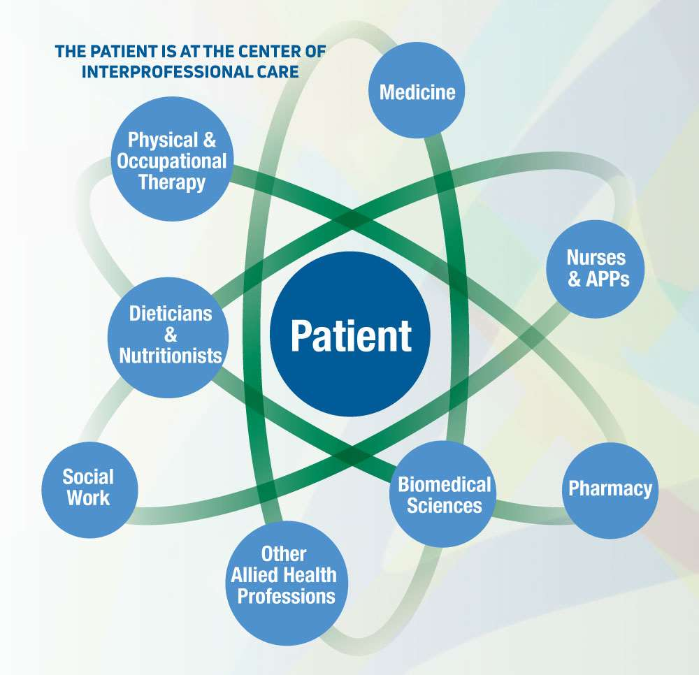 The patient is at the center of interprofessional care