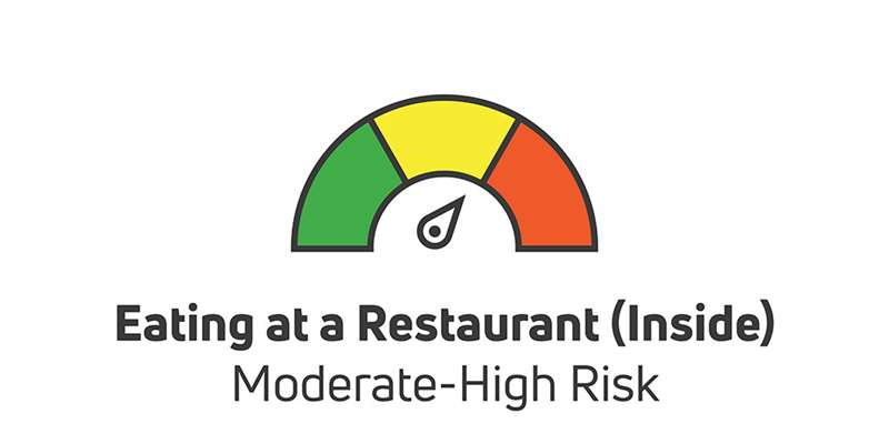 eating at a restaurant inside is moderate to high risk