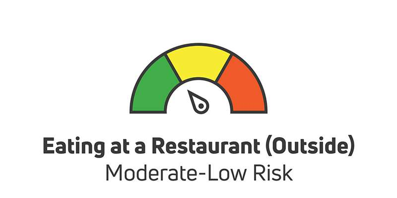eating at a restaurant outside is moderate to low risk