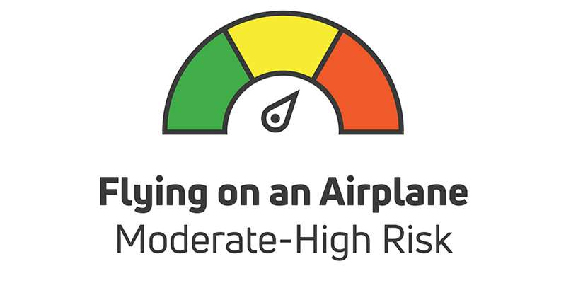 flying on an airplane is moderate to high risk
