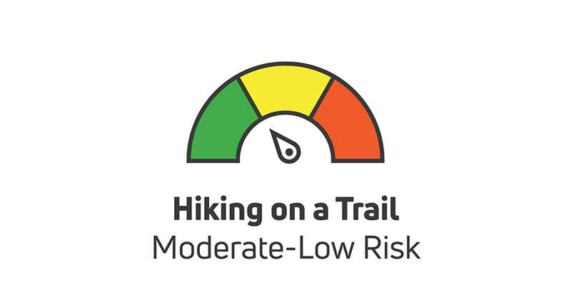 hiking on a trail is moderate to low risk