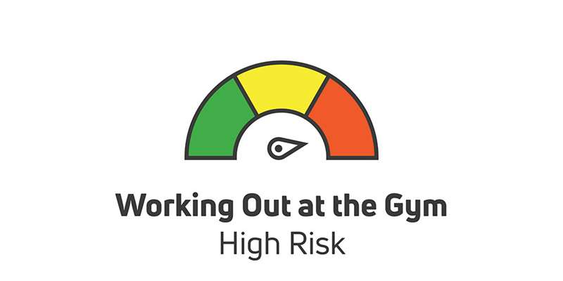 working out at the gym is high risk