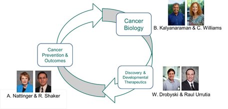 cancer-center-research