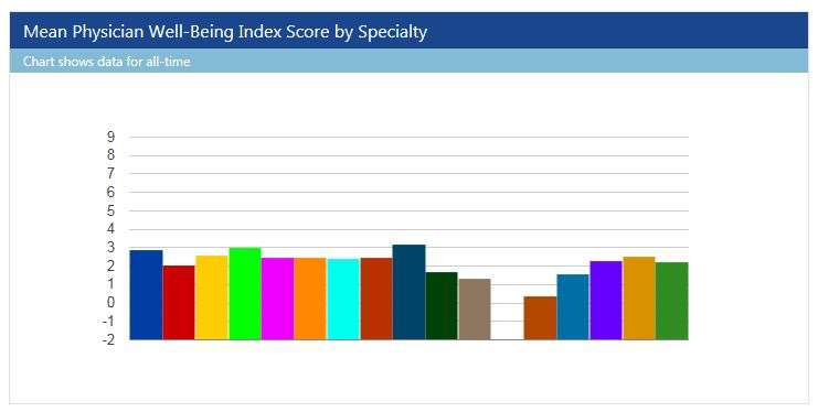 Well being index graph