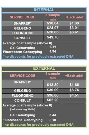Genotyping Charges