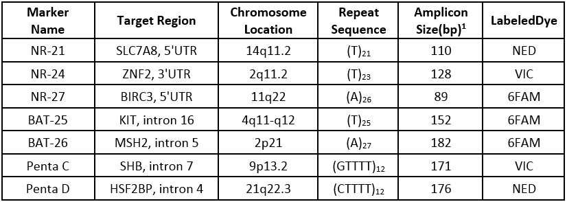 Table 1 The MSA Assay Loci Information