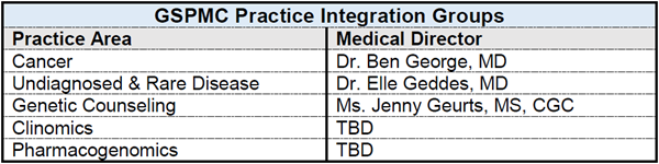 GSPMC Practice Integration Groups