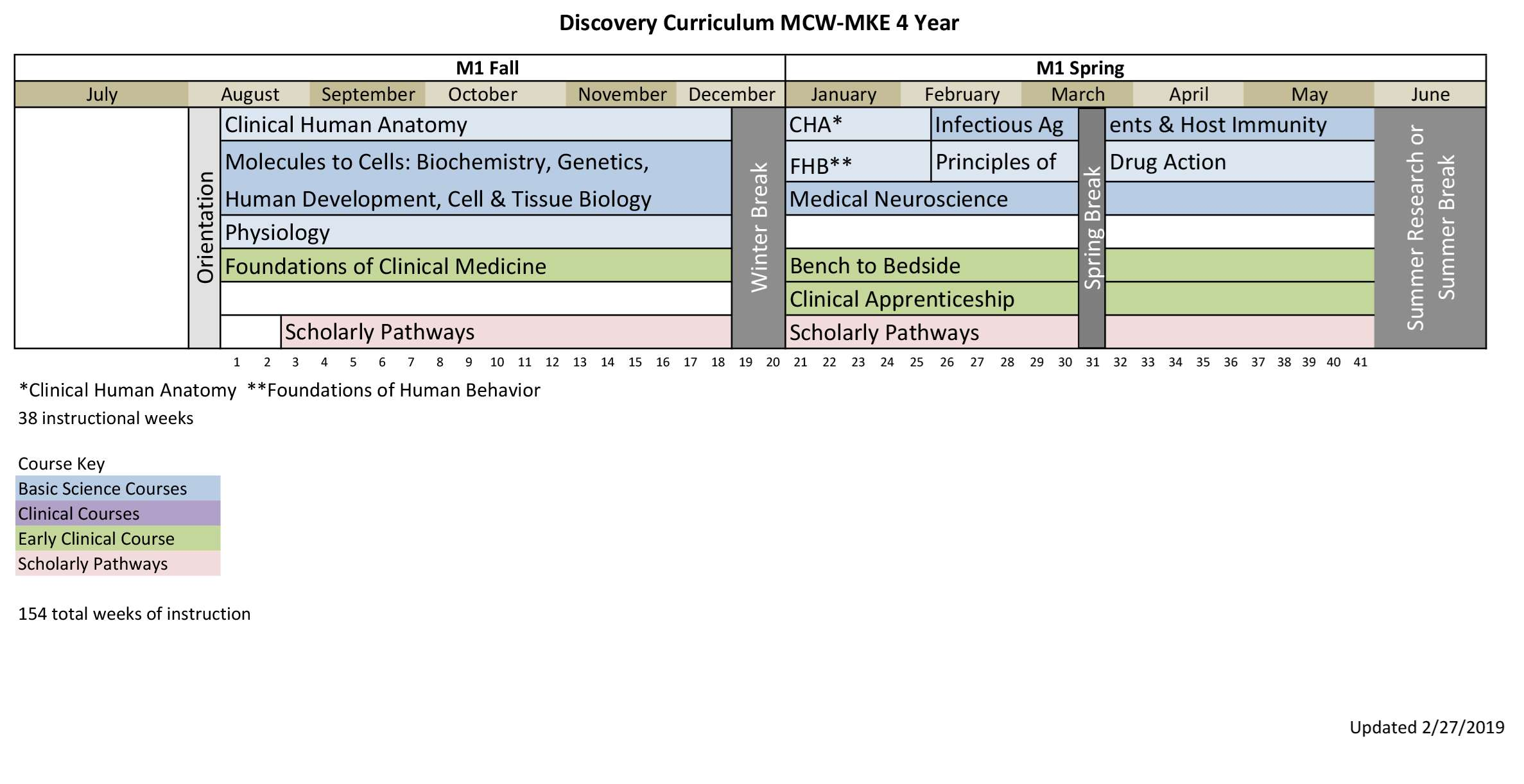 MCW-MKE 4 Year Curriculum Map-1