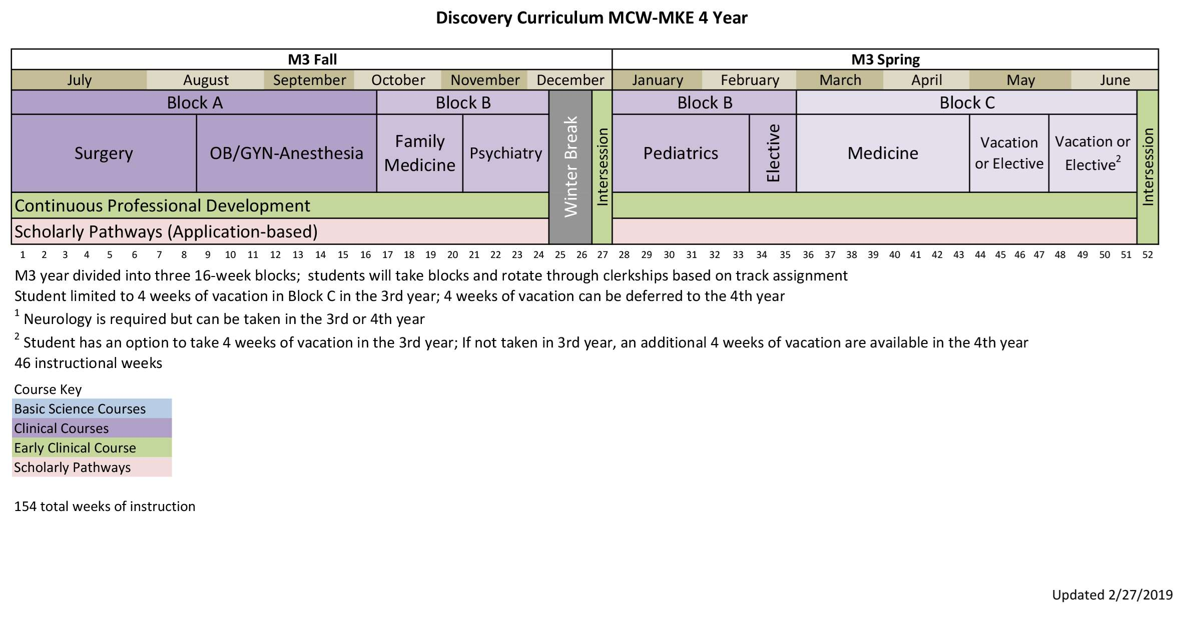 MCW-MKE 4 Year Curriculum Map-3