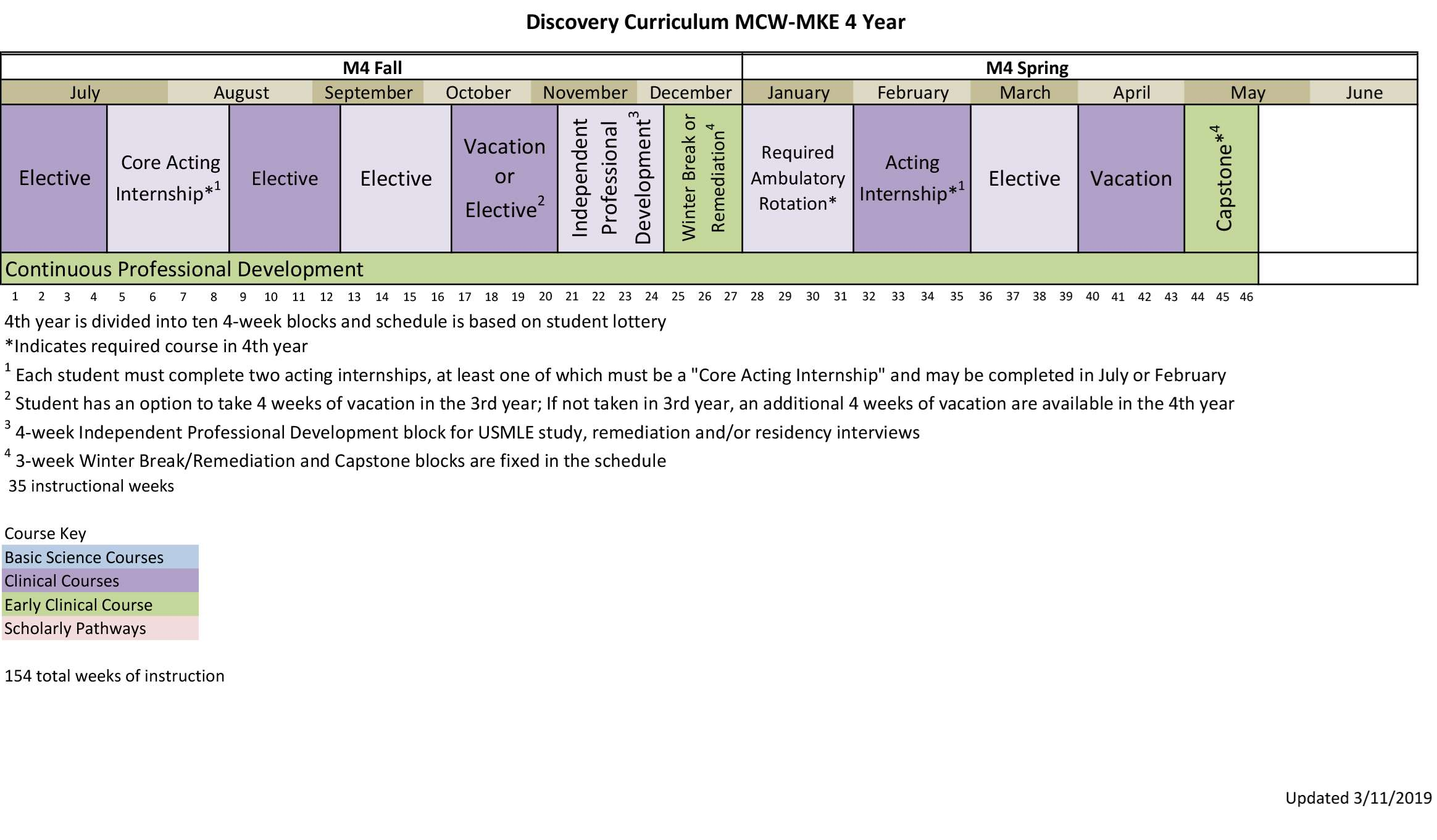 MCW-MKE 4 Year Curriculum Map-4
