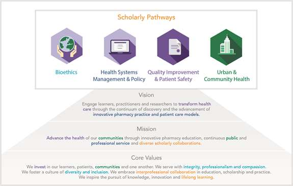 Scholarly Pathways Chart